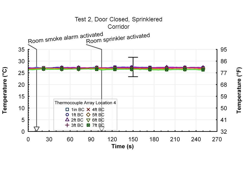 Test 2, Door Closed, Sprinklered Corridor