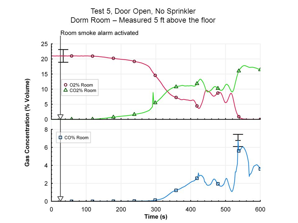 Test 5, Door Open, No Sprinkler Dorm Room – Measured 5 ft above the floor