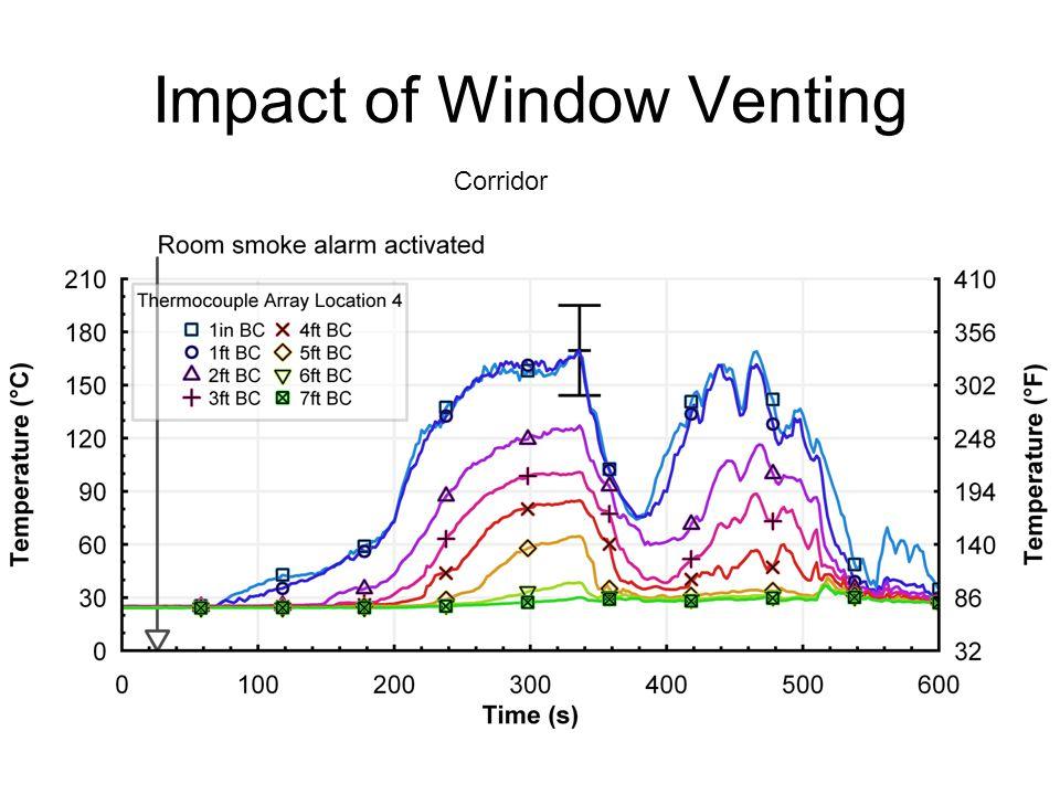 Impact of Window Venting Corridor