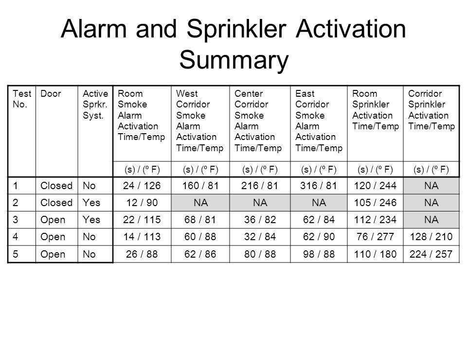 Alarm and Sprinkler Activation Summary Test No. DoorActive Sprkr.