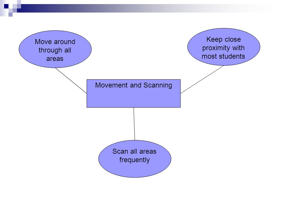 Movement and Scanning Move around through all areas Scan all areas frequently Keep close proximity with most students