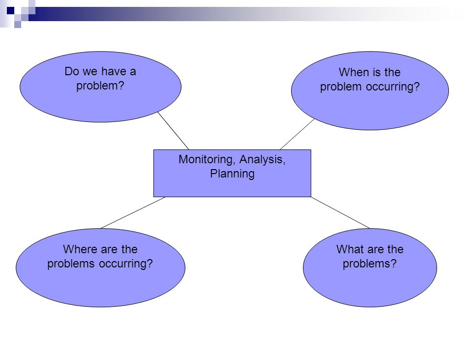 Monitoring, Analysis, Planning Do we have a problem.