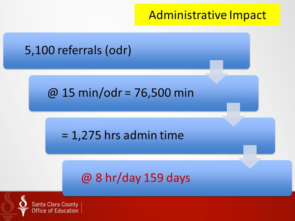 Administrative Impact 5,100 referrals (odr)@ 15 min/odr = 76,500 min= 1,275 hrs admin time@ 8 hr/day 159 days