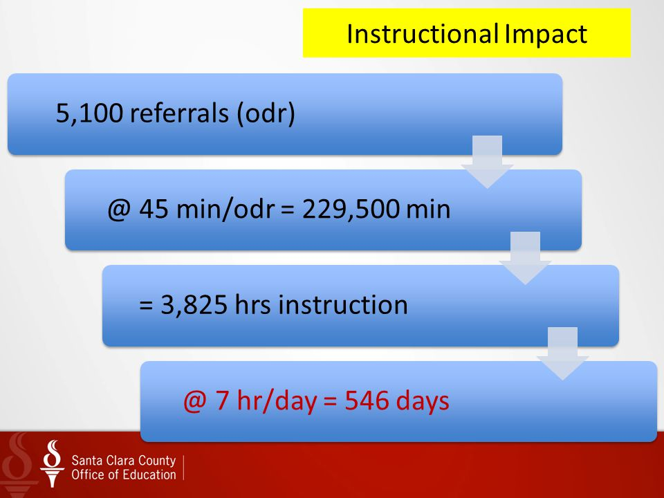 Instructional Impact 5,100 referrals (odr)@ 45 min/odr = 229,500 min= 3,825 hrs instruction@ 7 hr/day = 546 days
