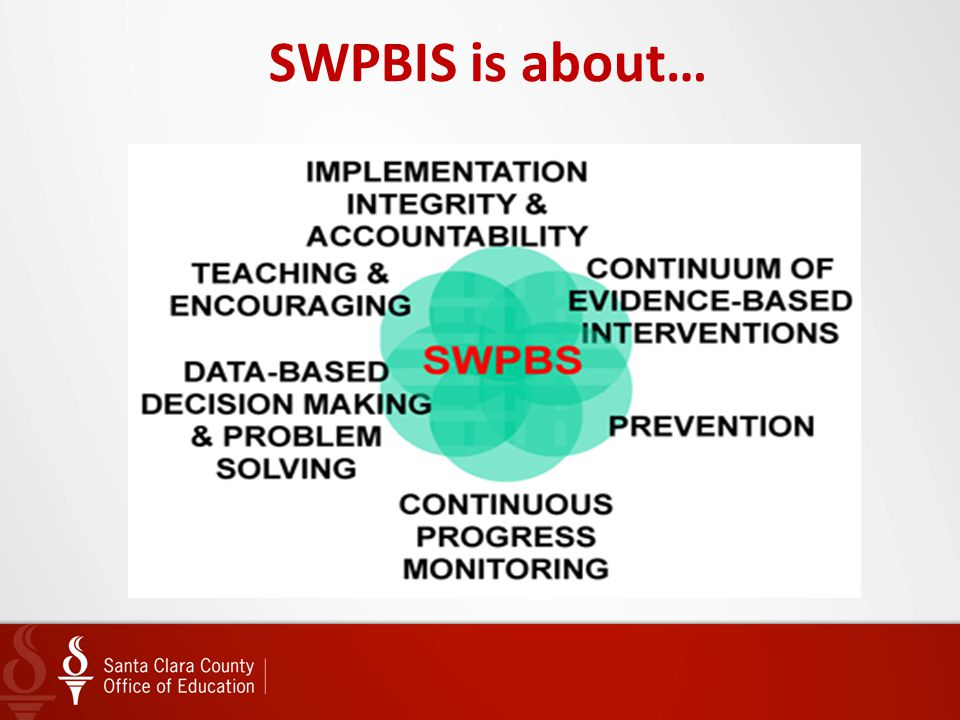 SWPBIS is about…
