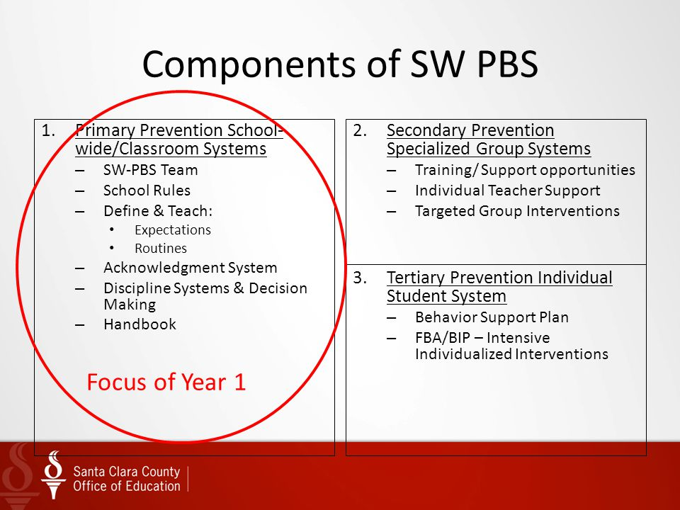 Components of SW PBS 1.Primary Prevention School- wide/Classroom Systems – SW-PBS Team – School Rules – Define & Teach: Expectations Routines – Acknow