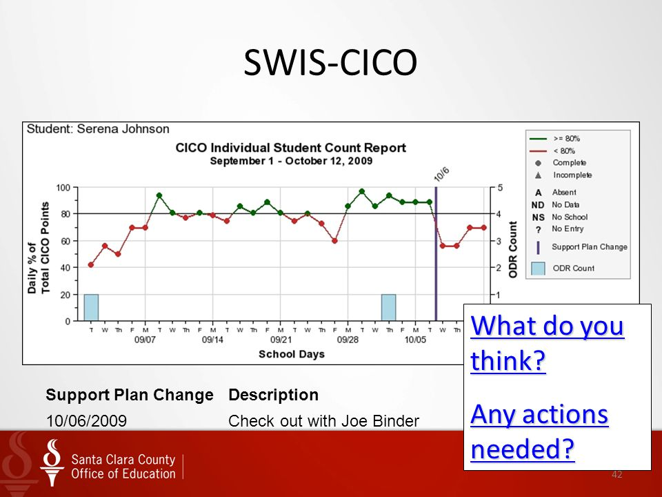 42 SWIS-CICO Support Plan ChangeDescription 10/06/2009Check out with Joe Binder What do you think? Any actions needed?