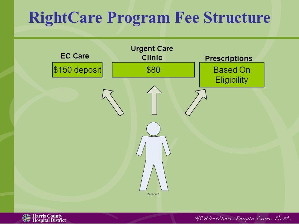 RightCare Program Fee Structure $150 depositBased On Eligibility $80 EC Care Urgent Care Clinic Prescriptions
