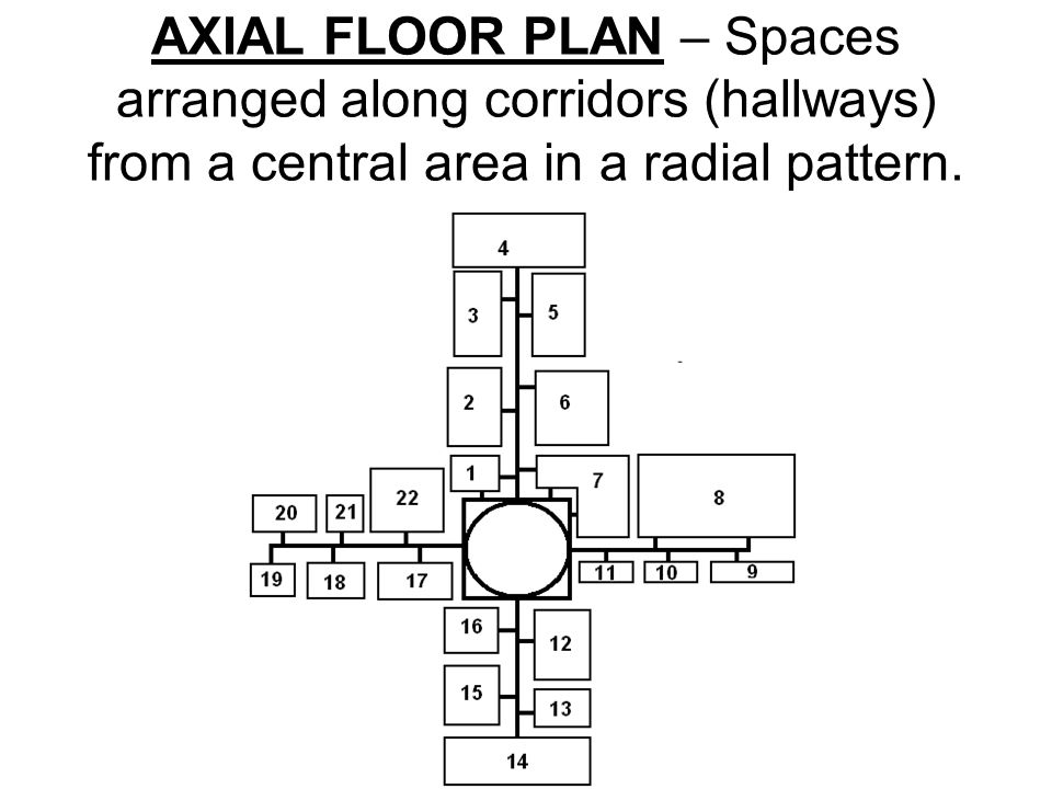 AXIAL FLOOR PLAN – Spaces arranged along corridors (hallways) from a central area in a radial pattern.