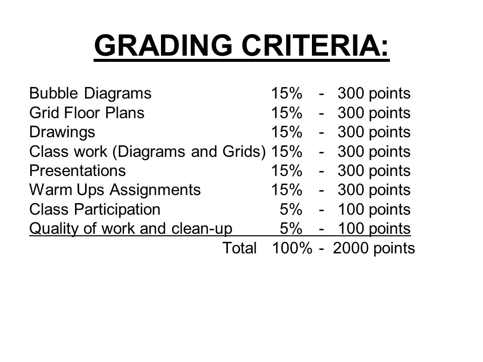 GRADING CRITERIA: Bubble Diagrams15%- 300 points Grid Floor Plans15%- 300 points Drawings 15%- 300 points Class work (Diagrams and Grids)15%- 300 points Presentations15%- 300 points Warm Ups Assignments15%- 300 points Class Participation 5%- 100 points Quality of work and clean-up 5%- 100 points Total 100%- 2000 points