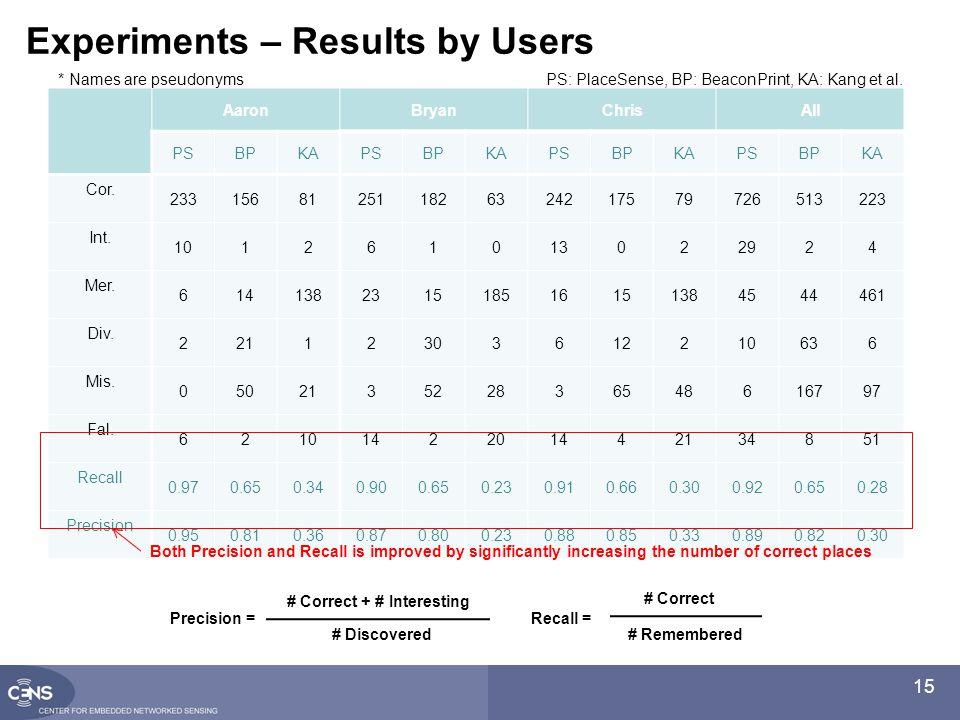 15 Experiments – Results by Users AaronBryanChrisAll PSBPKAPSBPKAPSBPKAPSBPKA Cor.