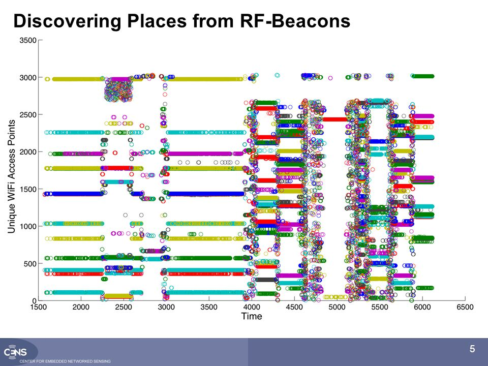 5 Discovering Places from RF-Beacons