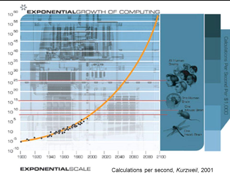 Calculations per second, Kurzweil, 2001