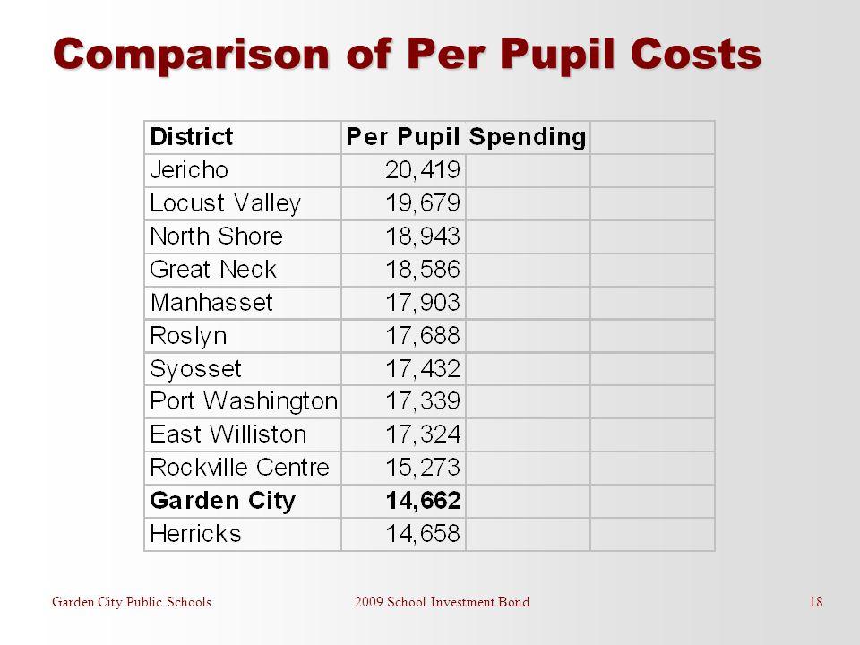 Comparison of Per Pupil Costs Garden City Public Schools 2009 School Investment Bond 18