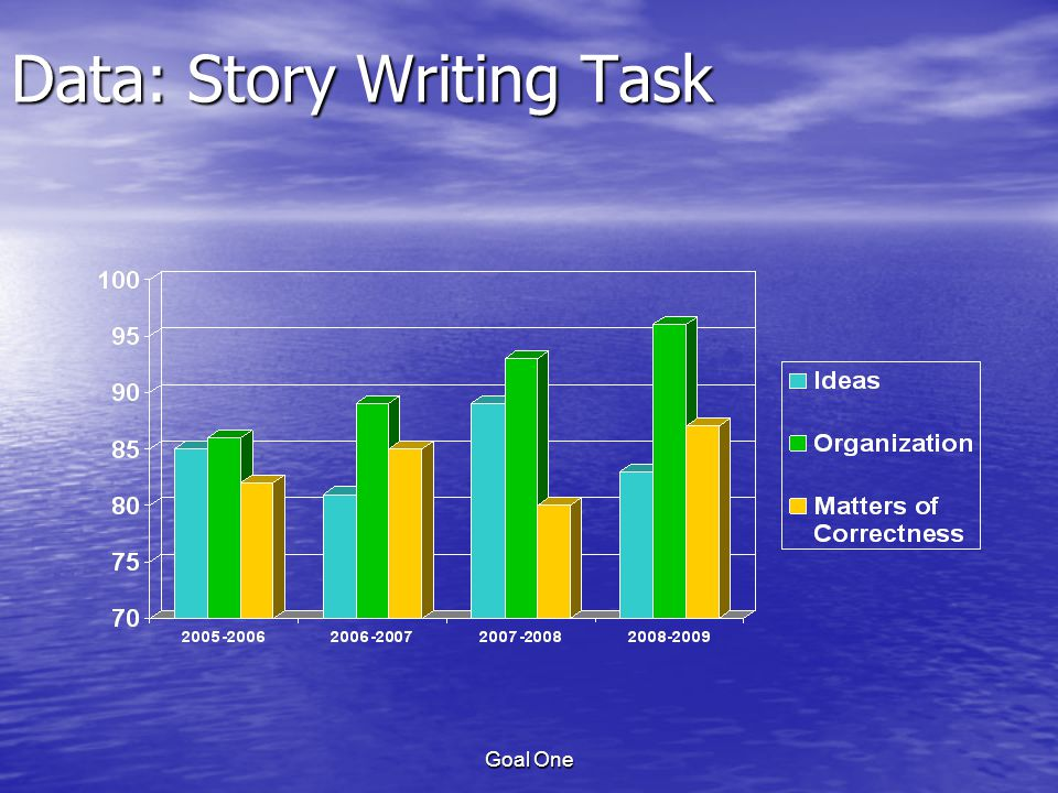 Goal One Data: Story Writing Task