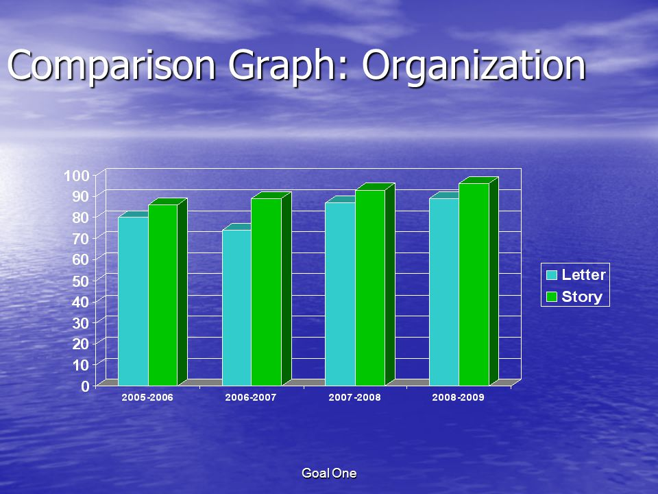 Goal One Comparison Graph: Organization