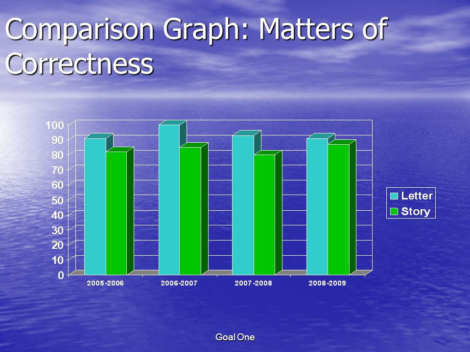 Goal One Comparison Graph: Matters of Correctness