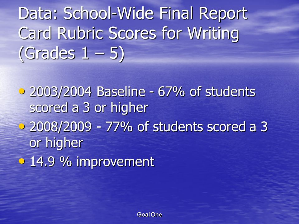 Goal One Data: School-Wide Final Report Card Rubric Scores for Writing (Grades 1 – 5) 2003/2004 Baseline - 67% of students scored a 3 or higher 2003/2004 Baseline - 67% of students scored a 3 or higher 2008/2009 - 77% of students scored a 3 or higher 2008/2009 - 77% of students scored a 3 or higher 14.9 % improvement 14.9 % improvement
