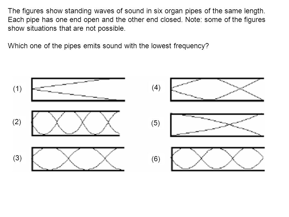 The figures show standing waves of sound in six organ pipes of the same length. Each pipe has one end open and the other end closed. Note: some of the