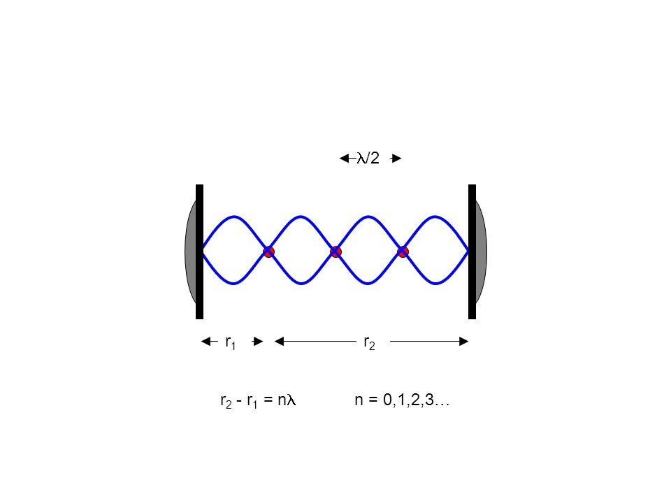 r1r1 r2r2 r 2 - r 1 = n n = 0,1,2,3… /2