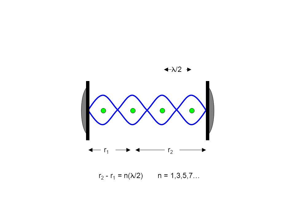 r1r1 r2r2 r 2 - r 1 = n( /2)n = 1,3,5,7… /2