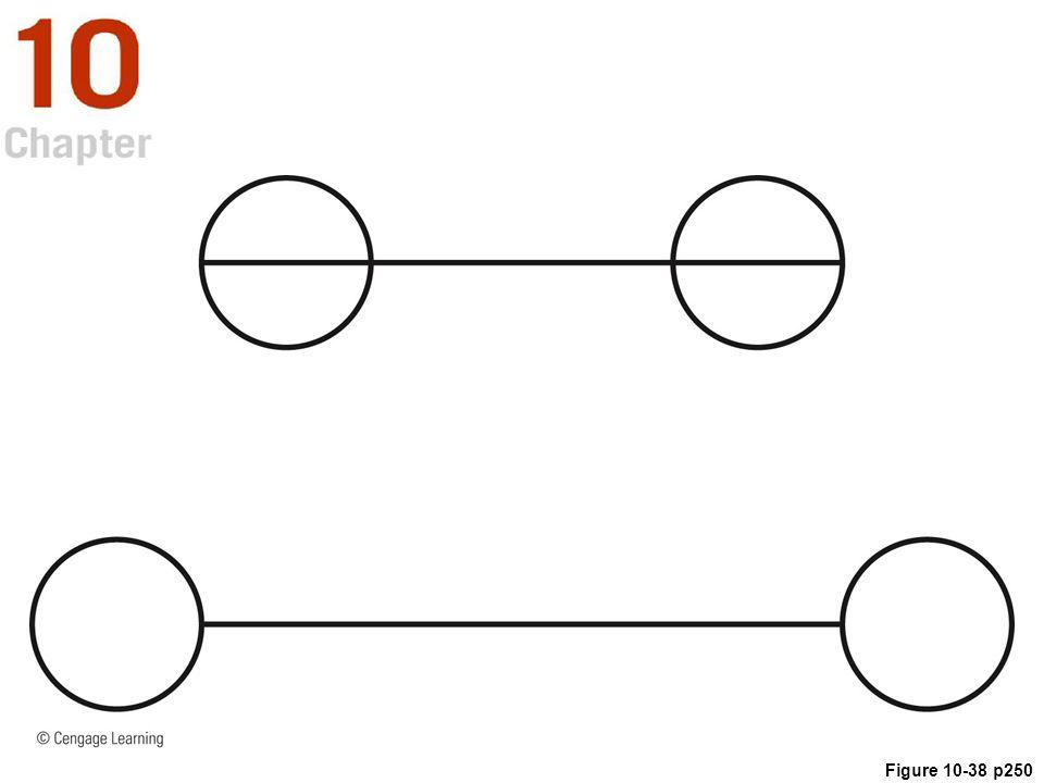 Figure 10-38 p250