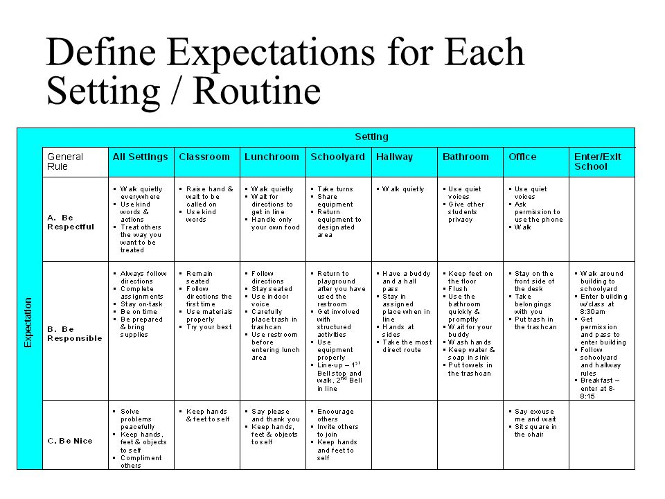 Define Expectations for Each Setting / Routine