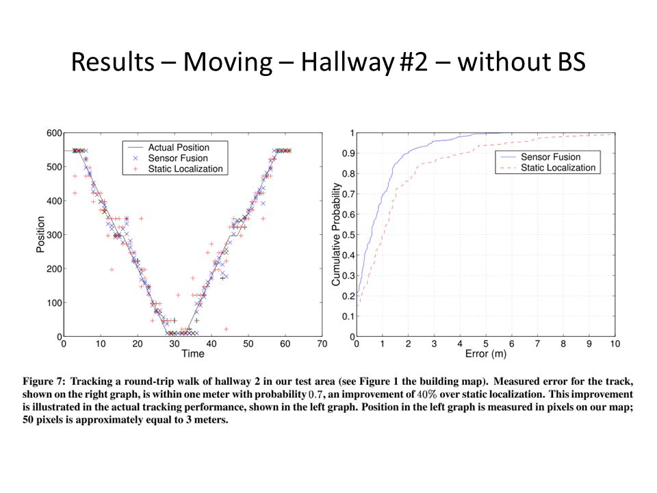 Results – Moving – Hallway #2 – without BS