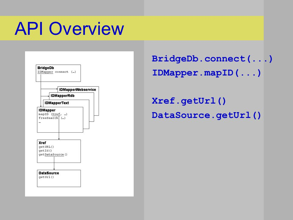 API Overview BridgeDb.connect(...) IDMapper.mapID(...) Xref.getUrl() DataSource.getUrl()