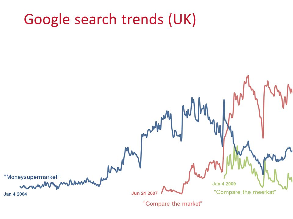 Google search trends (UK)