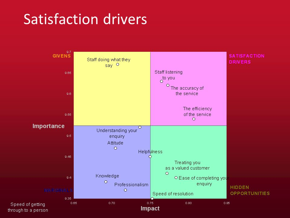 Satisfaction drivers