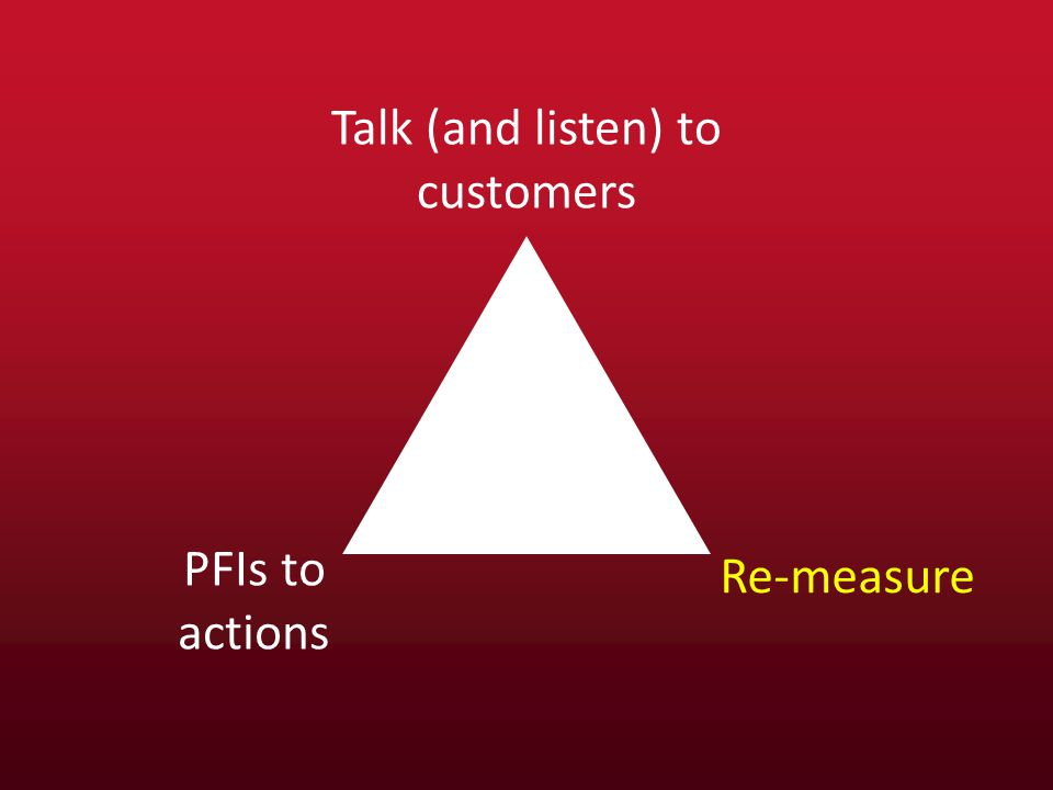 Talk (and listen) to customers PFIs to actions Re-measure
