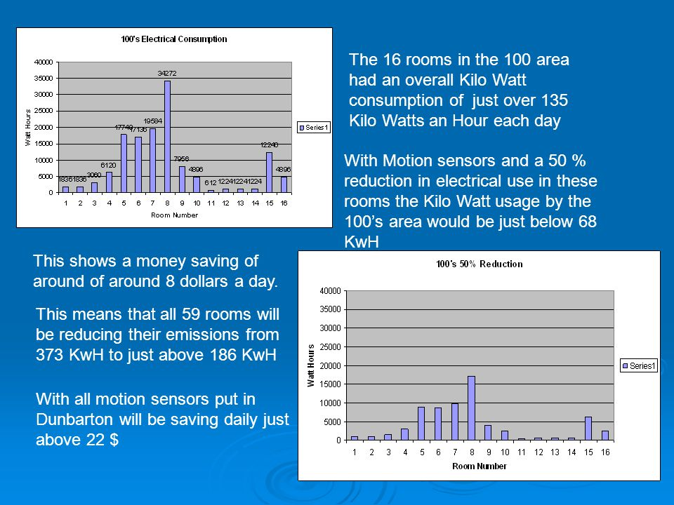 The 16 rooms in the 100 area had an overall Kilo Watt consumption of just over 135 Kilo Watts an Hour each day With Motion sensors and a 50 % reduction in electrical use in these rooms the Kilo Watt usage by the 100's area would be just below 68 KwH This shows a money saving of around of around 8 dollars a day.