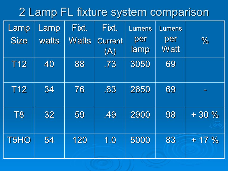 2 Lamp FL fixture system comparison LampSizeLampwattsFixt.WattsFixt.