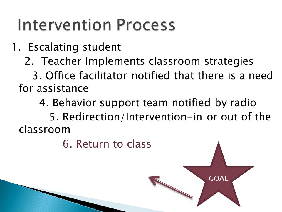 1. Escalating student 2. Teacher Implements classroom strategies 3.
