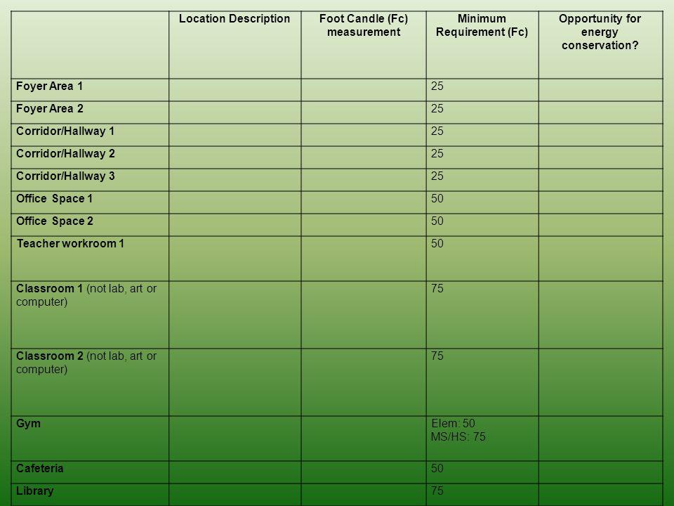 Location DescriptionFoot Candle (Fc) measurement Minimum Requirement (Fc) Opportunity for energy conservation.