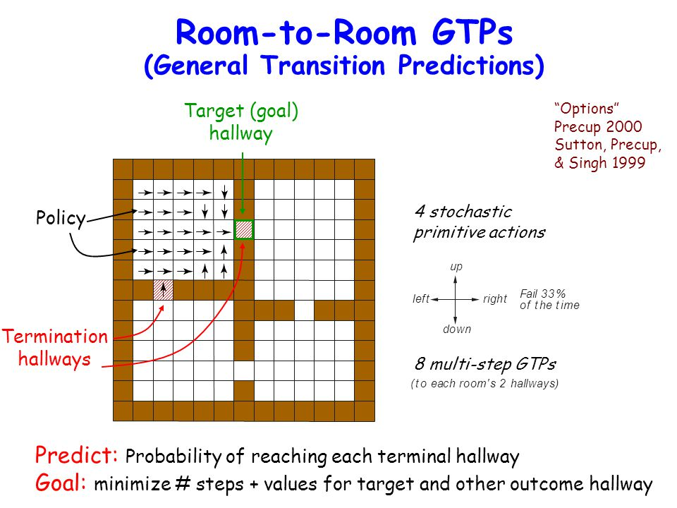Room-to-Room GTPs (General Transition Predictions) up down rightleft (to each room s 2 hallways) Fail 33% of the time Sutton, Precup, & Singh, 1999 8 multi-step GTPs 4 stochastic primitive actions Options Precup 2000 Sutton, Precup, & Singh 1999 Predict: Probability of reaching each terminal hallway Goal: minimize # steps + values for target and other outcome hallway Policy Termination hallways Target (goal) hallway