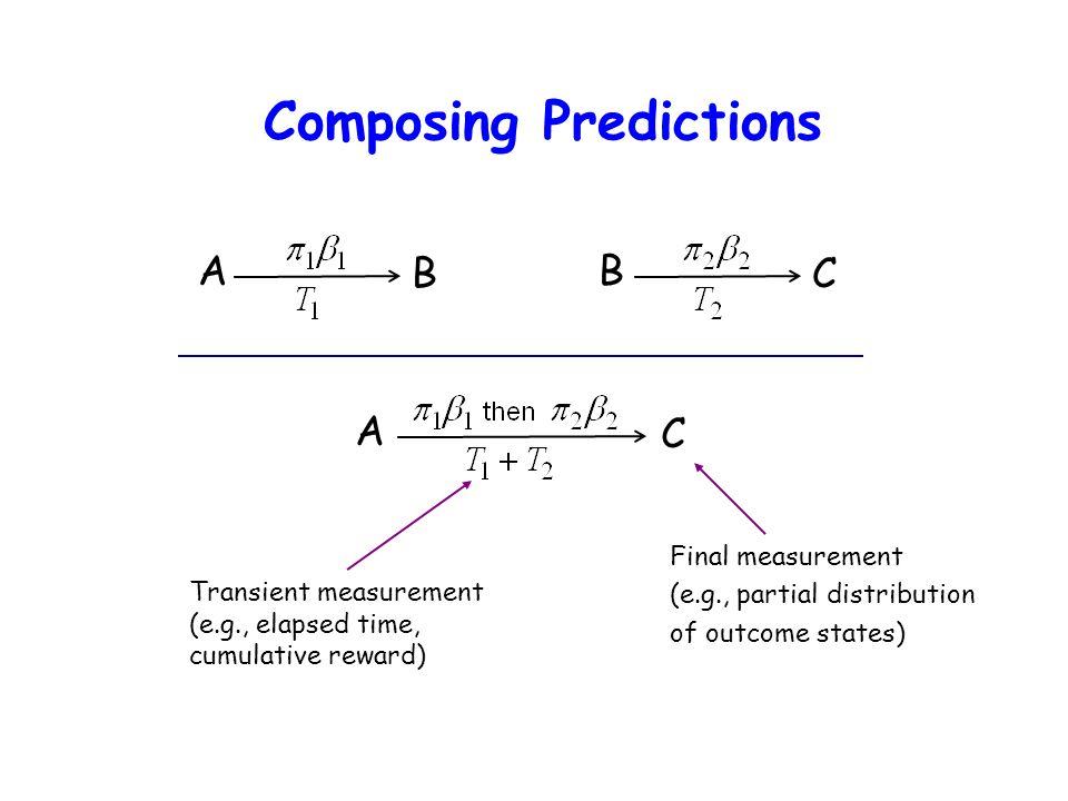 Composing Predictions A B B C A C Final measurement (e.g., partial distribution of outcome states) Transient measurement (e.g., elapsed time, cumulati