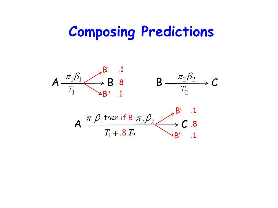 Composing Predictions A B B C A C  1  1 then if B  2  2 T 1 .8T 2 B'.1 B''.1.8 B'.1 B''.1.8
