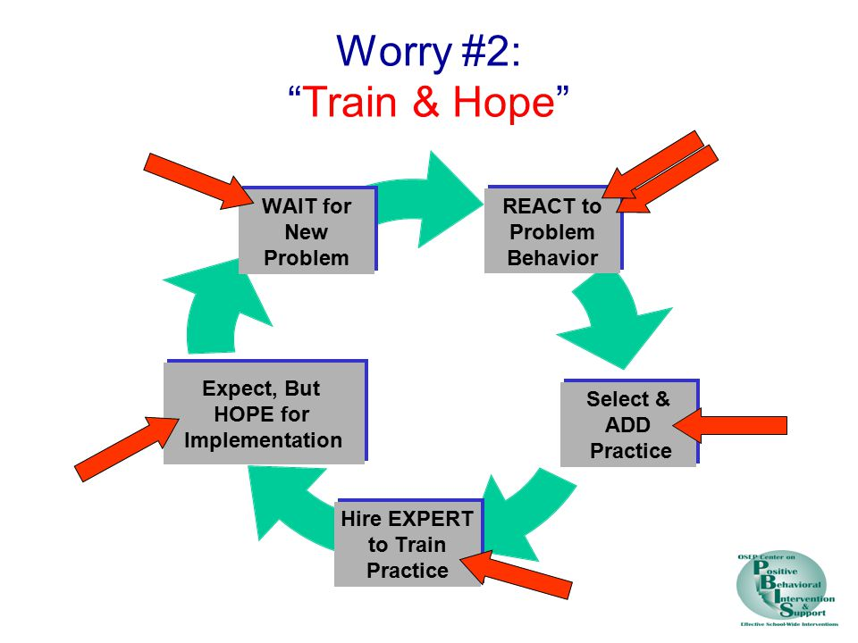 Worry #2: Train & Hope REACT to Problem Behavior Select & ADD Practice Hire EXPERT to Train Practice Expect, But HOPE for Implementation WAIT for New Problem