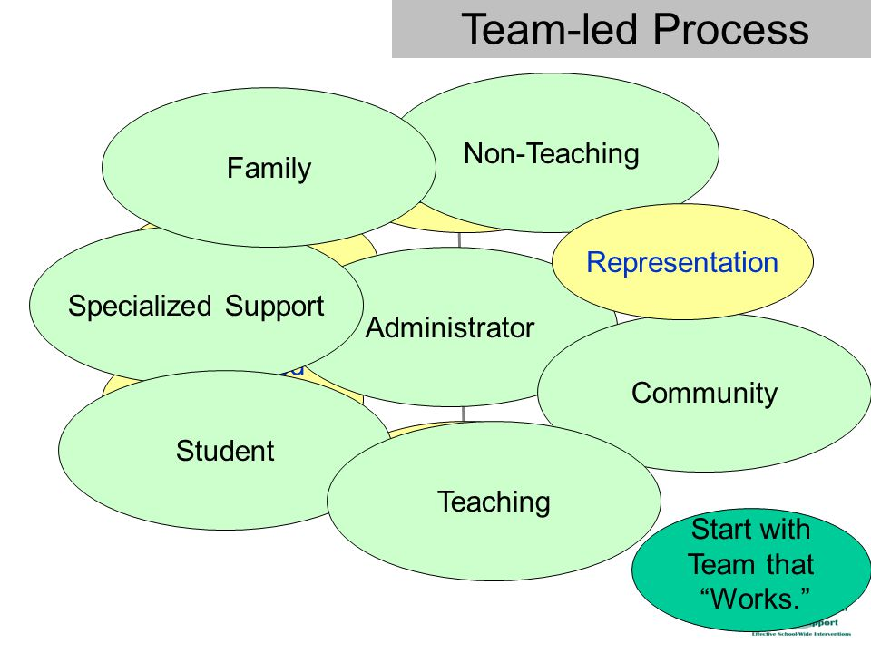 Behavioral Capacity Priority & Status Data-based Decision Making Communications Administrator Team Administrator Specialized Support Student Community Non-Teaching Teaching Family Representation Start with Team that Works. Team-led Process