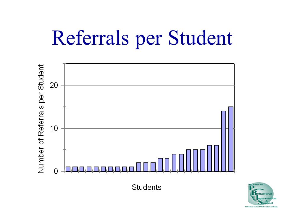 Referrals per Student
