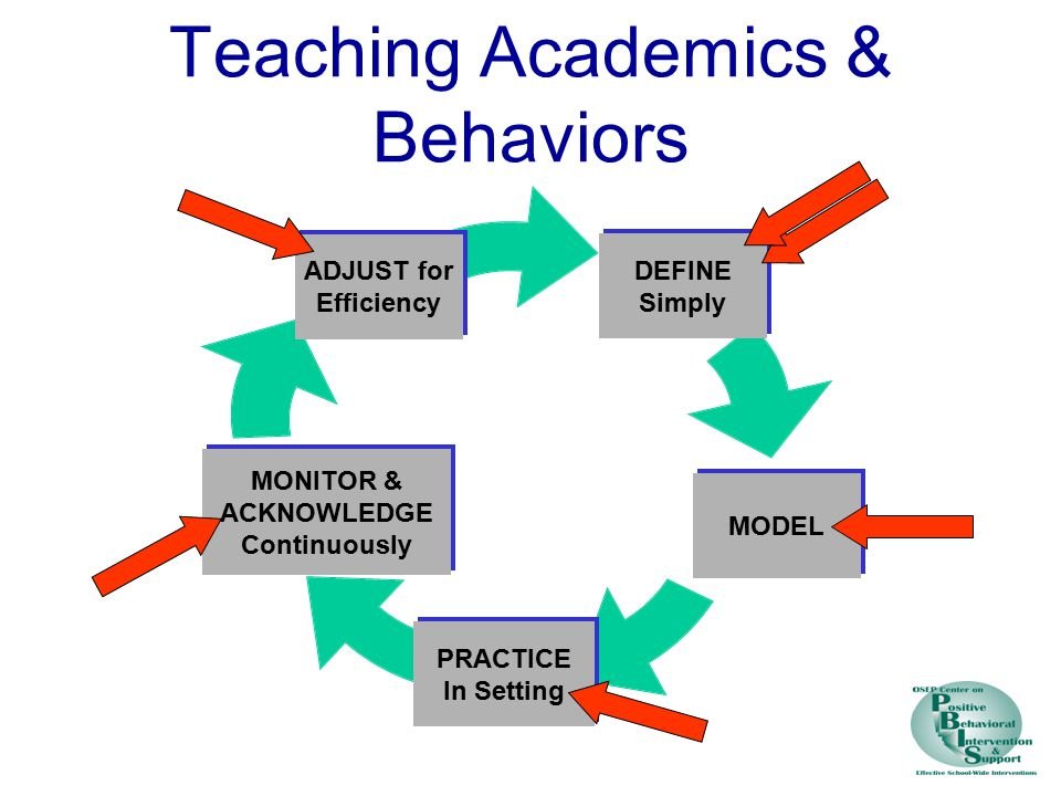 Teaching Academics & Behaviors DEFINE Simply MODEL PRACTICE In Setting MONITOR & ACKNOWLEDG E Continuously ADJUST for Efficiency