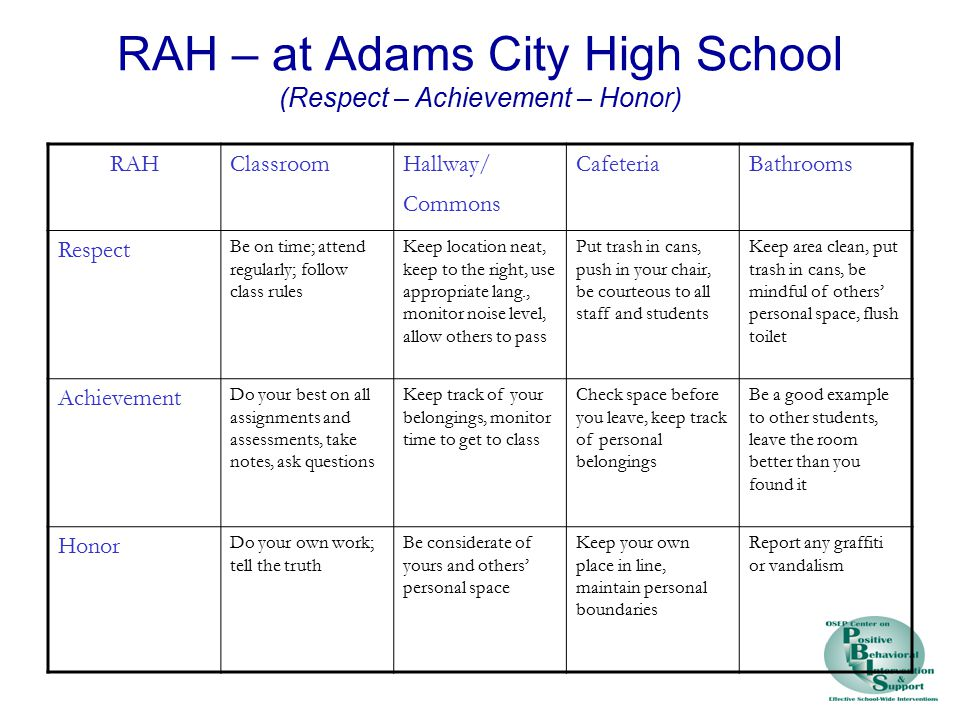RAH – at Adams City High School (Respect – Achievement – Honor) RAHClassroomHallway/ Commons CafeteriaBathrooms Respect Be on time; attend regularly; follow class rules Keep location neat, keep to the right, use appropriate lang., monitor noise level, allow others to pass Put trash in cans, push in your chair, be courteous to all staff and students Keep area clean, put trash in cans, be mindful of others' personal space, flush toilet Achievement Do your best on all assignments and assessments, take notes, ask questions Keep track of your belongings, monitor time to get to class Check space before you leave, keep track of personal belongings Be a good example to other students, leave the room better than you found it Honor Do your own work; tell the truth Be considerate of yours and others' personal space Keep your own place in line, maintain personal boundaries Report any graffiti or vandalism