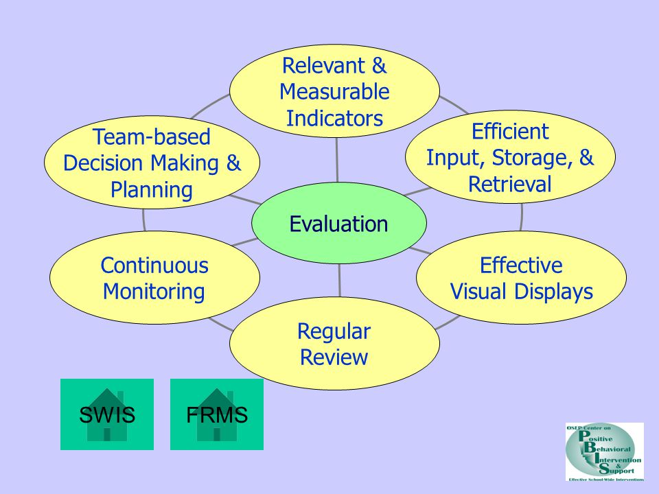 Relevant & Measurable Indicators Team-based Decision Making & Planning Continuous Monitoring Regular Review Effective Visual Displays Efficient Input, Storage, & Retrieval Evaluation SWISFRMS