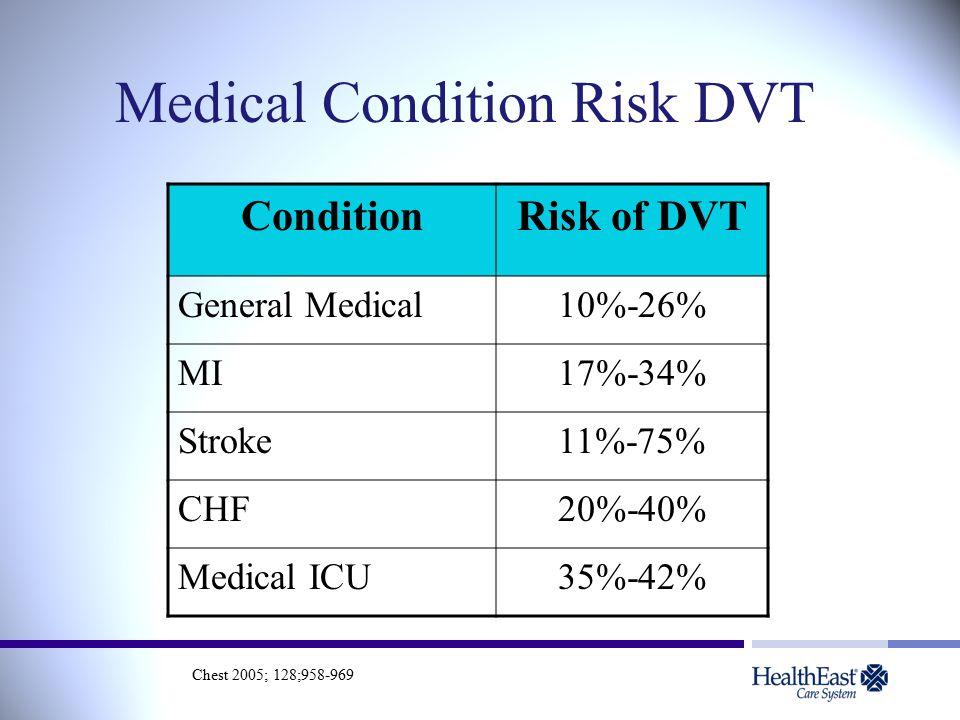 Medical Condition Risk DVT ConditionRisk of DVT General Medical10%-26% MI17%-34% Stroke11%-75% CHF20%-40% Medical ICU35%-42% Chest 2005; 128;958-969