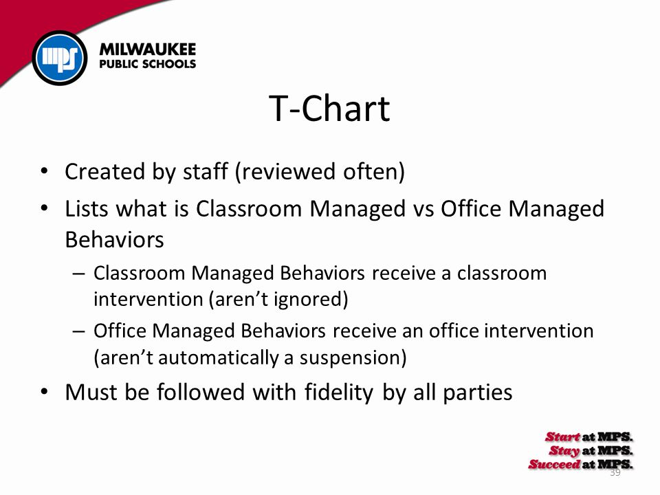 39 T-Chart Created by staff (reviewed often) Lists what is Classroom Managed vs Office Managed Behaviors – Classroom Managed Behaviors receive a class