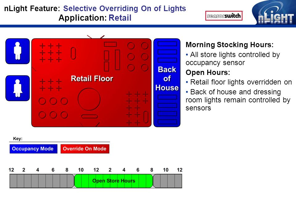 nLight Feature: Selective Overriding On of Lights Application: Retail Morning Stocking Hours: All store lights controlled by occupancy sensor Open Hours: Retail floor lights overridden on Back of house and dressing room lights remain controlled by sensors