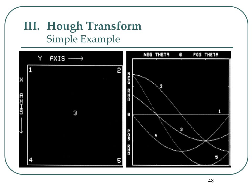 43 III.Hough Transform Simple Example