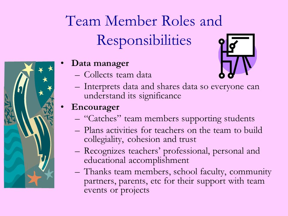 Team Member Roles and Responsibilities Recorder –Maintains team notebook –Maintains and consistently updates team calendar –Arranges for and distributes all necessary forms and copies material the team will need –Provides academy coordinators, counselors, and team members with weekly summary notes of team meetings Activities Coordinator –Responsible for activities which build the leadership of individual students (and groups of students) within the specific team.